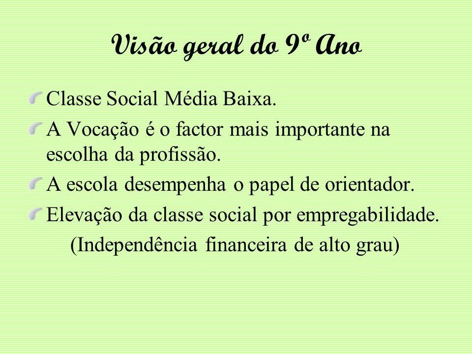 Visão geral do 9º Ano Classe Social Média Baixa. A Vocação é o factor mais importante na escolha da profissão. A escola desempenha o papel de orientad