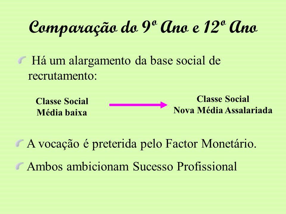 Comparação do 9º Ano e 12º Ano Há um alargamento da base social de recrutamento: Classe Social Média baixa Classe Social Nova Média Assalariada A voca