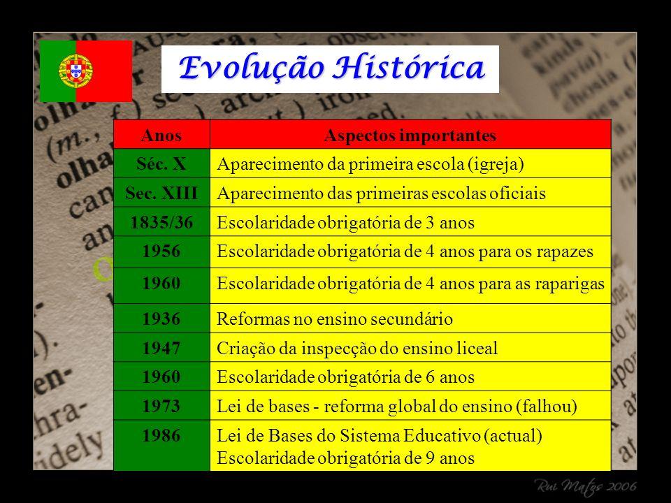 Evolução Histórica AnosAspectos importantes Séc. XAparecimento da primeira escola (igreja) Sec.