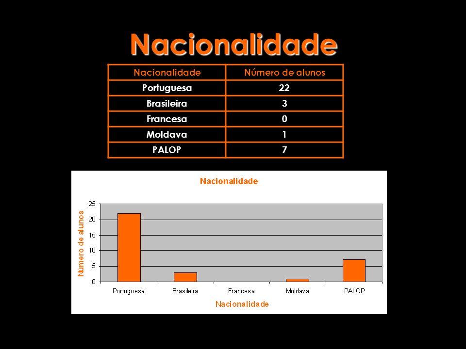 Nacionalidade NacionalidadeNúmero de alunos Portuguesa22 Brasileira3 Francesa0 Moldava1 PALOP7