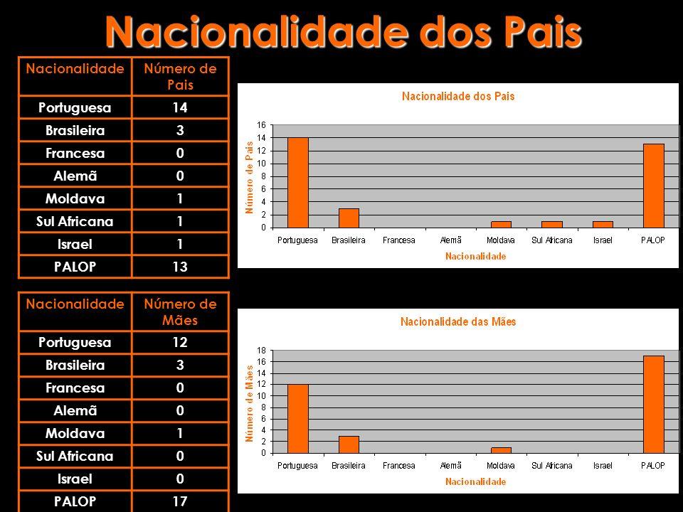 Nacionalidade dos Pais NacionalidadeNúmero de Pais Portuguesa14 Brasileira3 Francesa0 Alemã0 Moldava1 Sul Africana1 Israel1 PALOP13 NacionalidadeNúmer