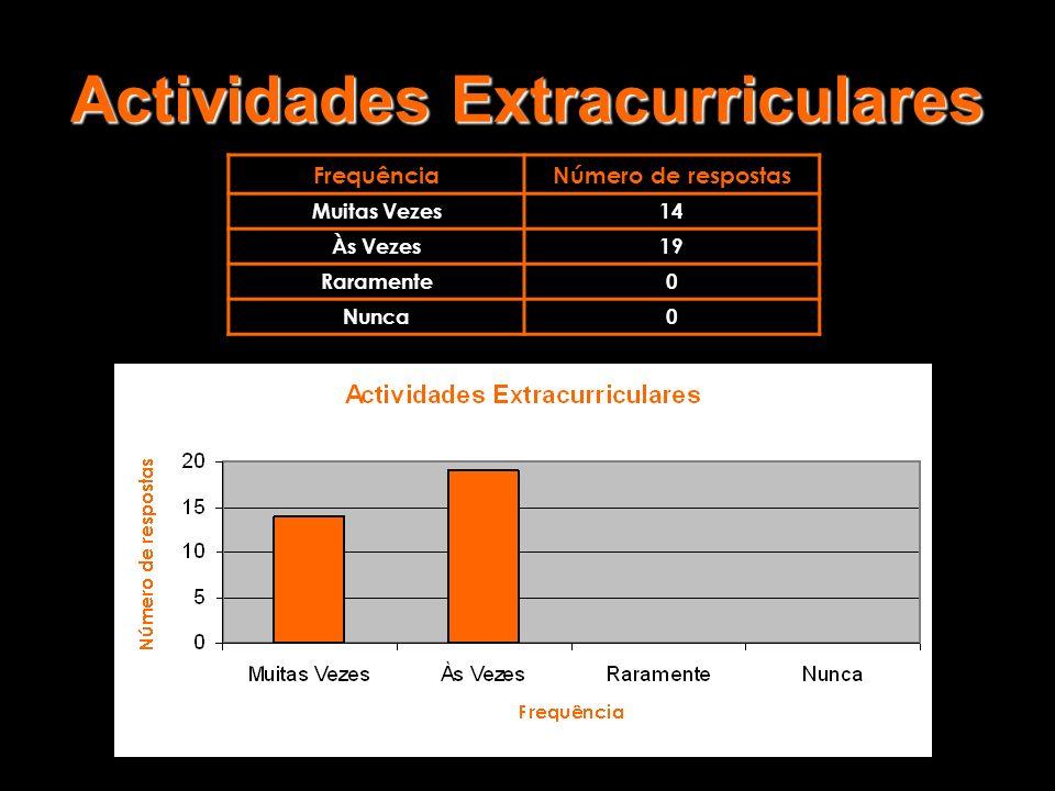 Actividades Extracurriculares FrequênciaNúmero de respostas Muitas Vezes14 Às Vezes19 Raramente0 Nunca0