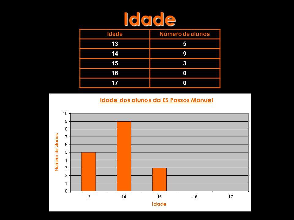 Idade IdadeNúmero de alunos 135 149 153 160 170