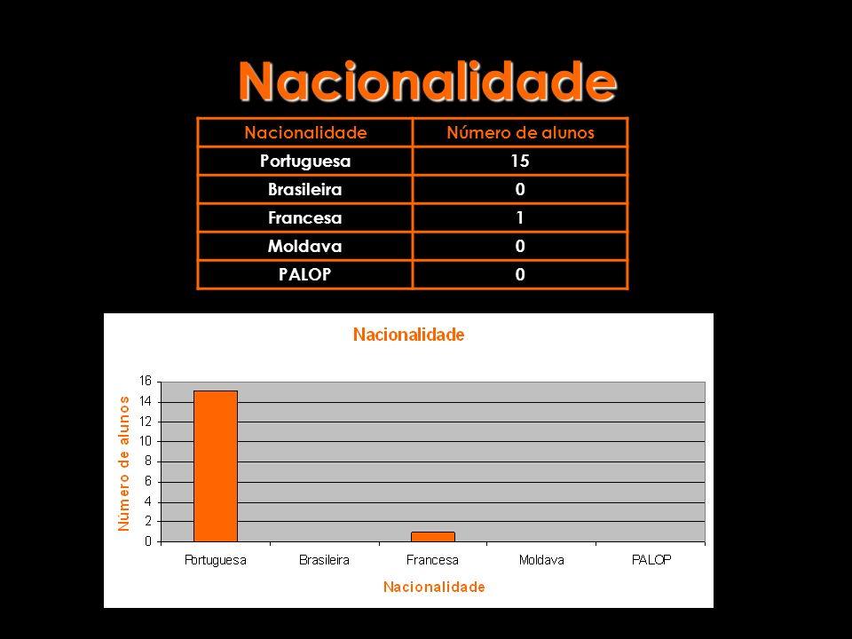 Nacionalidade NacionalidadeNúmero de alunos Portuguesa15 Brasileira0 Francesa1 Moldava0 PALOP0