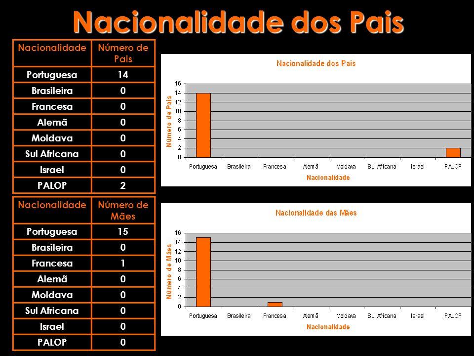 Nacionalidade dos Pais NacionalidadeNúmero de Pais Portuguesa14 Brasileira0 Francesa0 Alemã0 Moldava0 Sul Africana0 Israel0 PALOP2 NacionalidadeNúmero