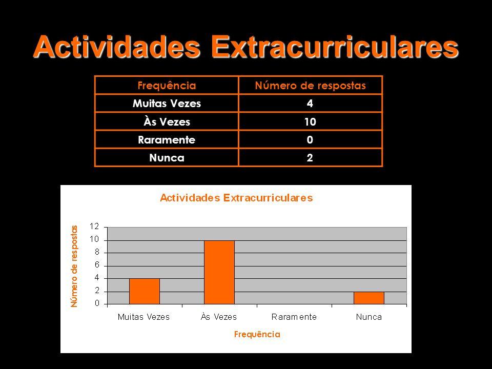 Actividades Extracurriculares FrequênciaNúmero de respostas Muitas Vezes4 Às Vezes10 Raramente0 Nunca2
