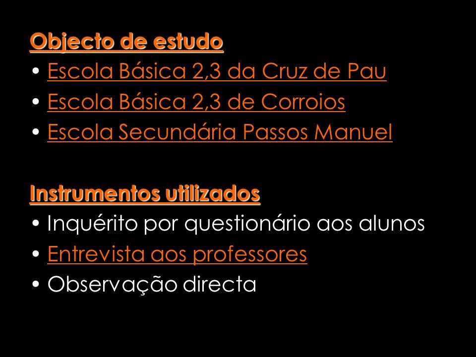 Objecto de estudo Escola Básica 2,3 da Cruz de Pau Escola Básica 2,3 de Corroios Escola Secundária Passos Manuel Instrumentos utilizados Inquérito por