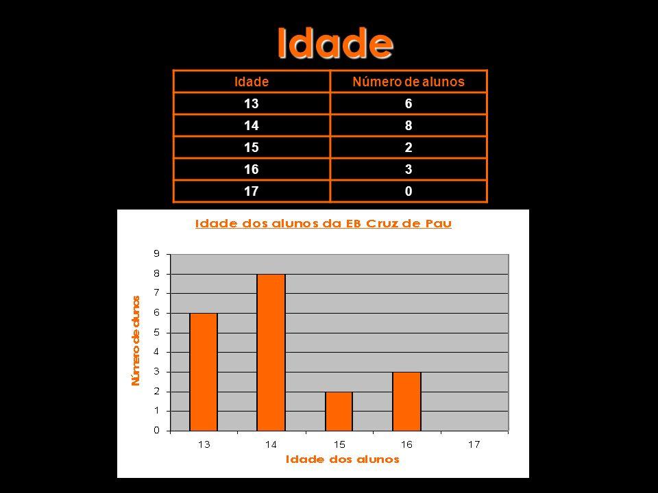 Idade IdadeNúmero de alunos 136 148 152 163 170