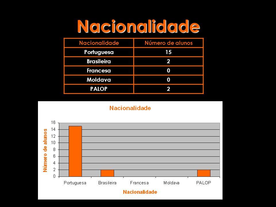 Nacionalidade NacionalidadeNúmero de alunos Portuguesa15 Brasileira2 Francesa0 Moldava0 PALOP2