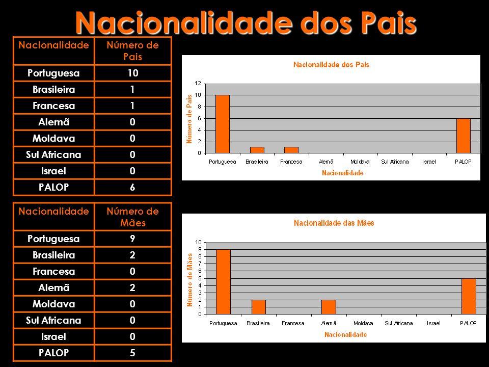 Nacionalidade dos Pais NacionalidadeNúmero de Pais Portuguesa10 Brasileira1 Francesa1 Alemã0 Moldava0 Sul Africana0 Israel0 PALOP6 NacionalidadeNúmero