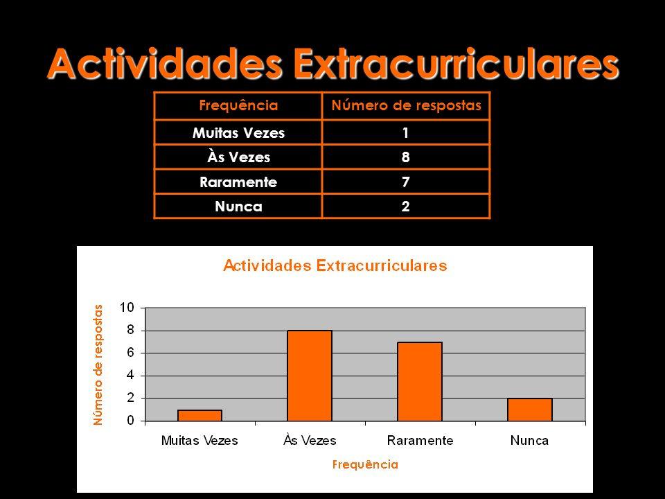 Actividades Extracurriculares FrequênciaNúmero de respostas Muitas Vezes1 Às Vezes8 Raramente7 Nunca2