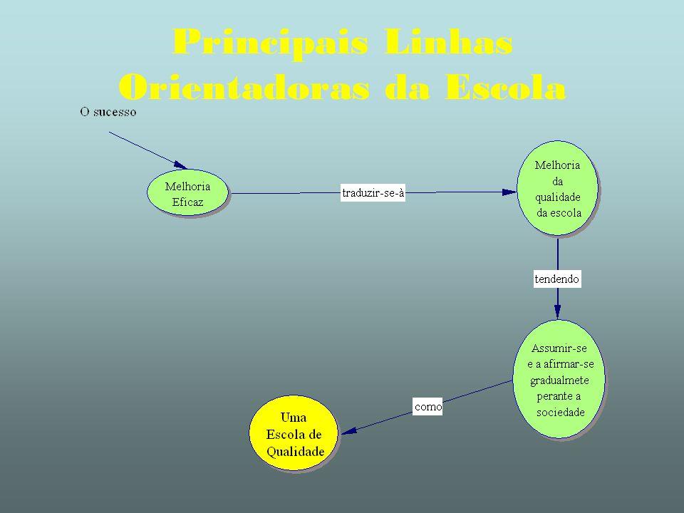Principais Linhas Orientadoras da Escola