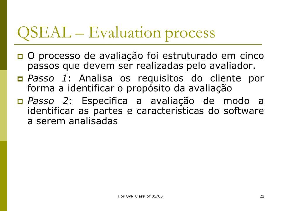 For QPP Class of 05/0622 QSEAL – Evaluation process O processo de avaliação foi estruturado em cinco passos que devem ser realizadas pelo avaliador. P