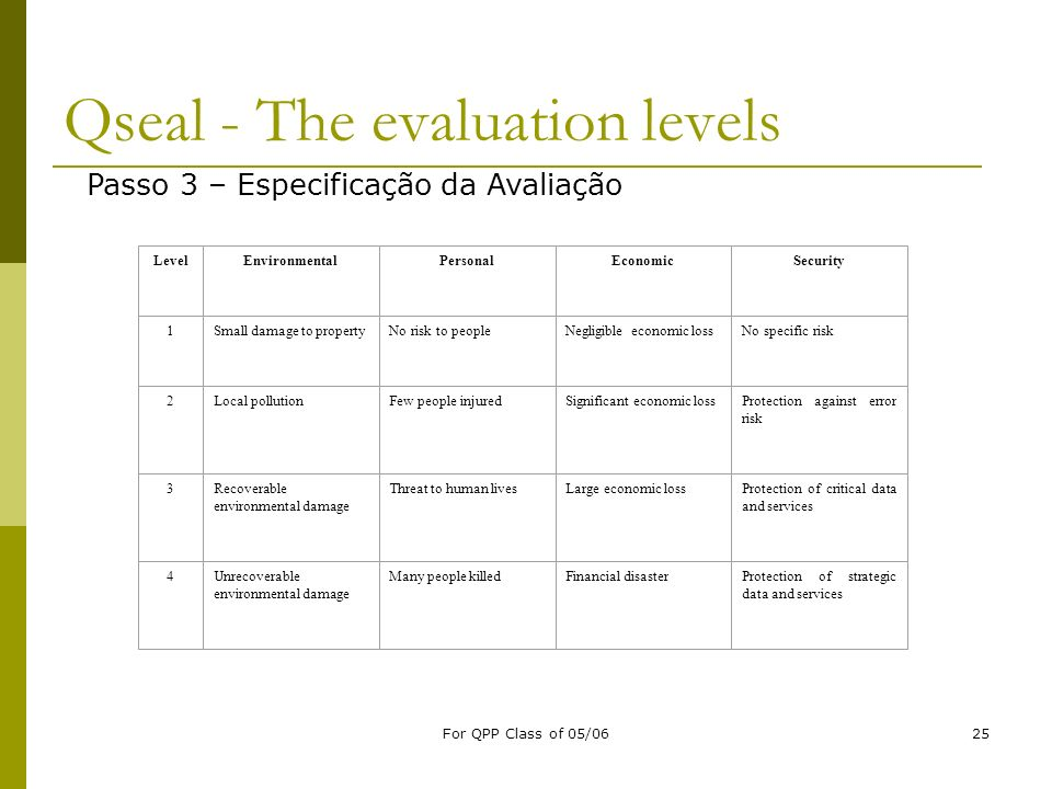 For QPP Class of 05/0625 Qseal - The evaluation levels LevelEnvironmentalPersonalEconomicSecurity 1Small damage to propertyNo risk to peopleNegligible