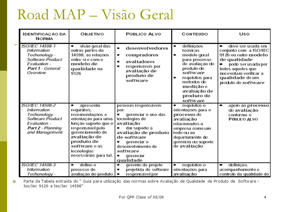 For QPP Class of 05/065 Road MAP – Visão Geral