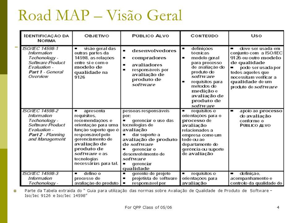 For QPP Class of 05/064 Road MAP – Visão Geral Parte da Tabela extraida do Guia para utilização das normas sobre Avaliação de Qualidade de Produto de