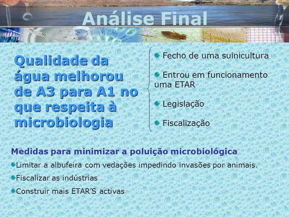 Análise Final Qualidade da água melhorou de A3 para A1 no que respeita à microbiologia Fecho de uma suinicultura Entrou em funcionamento uma ETAR Legi