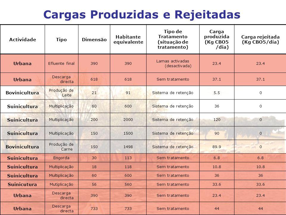 ActividadeTipoDimensão Habitante equivalente Tipo de Tratamento (situação de tratamento) Carga produzida (Kg CBO5 /dia) Carga rejeitada (Kg CBO5/dia)