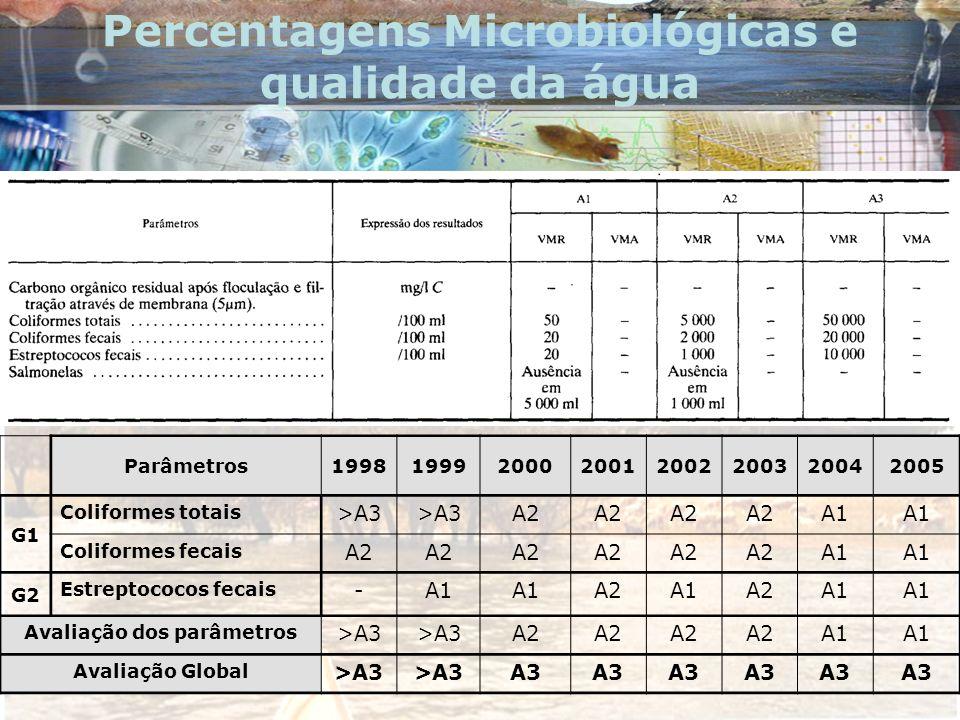 Percentagens Microbiológicas e qualidade da água Parâmetros19981999200020012002200320042005 G1 Coliformes totais >A3 A2 A1 Coliformes fecais A2 A1 G2