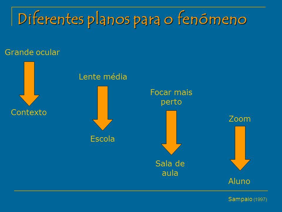 Diferentes planos para o fenómeno Contexto Grande ocular Lente média Escola Focar mais perto Sala de aula Zoom Aluno Sampaio (1997)