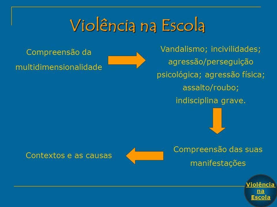 Violência na Escola Compreensão da multidimensionalidade Compreensão das suas manifestações Contextos e as causas Vandalismo; incivilidades; agressão/