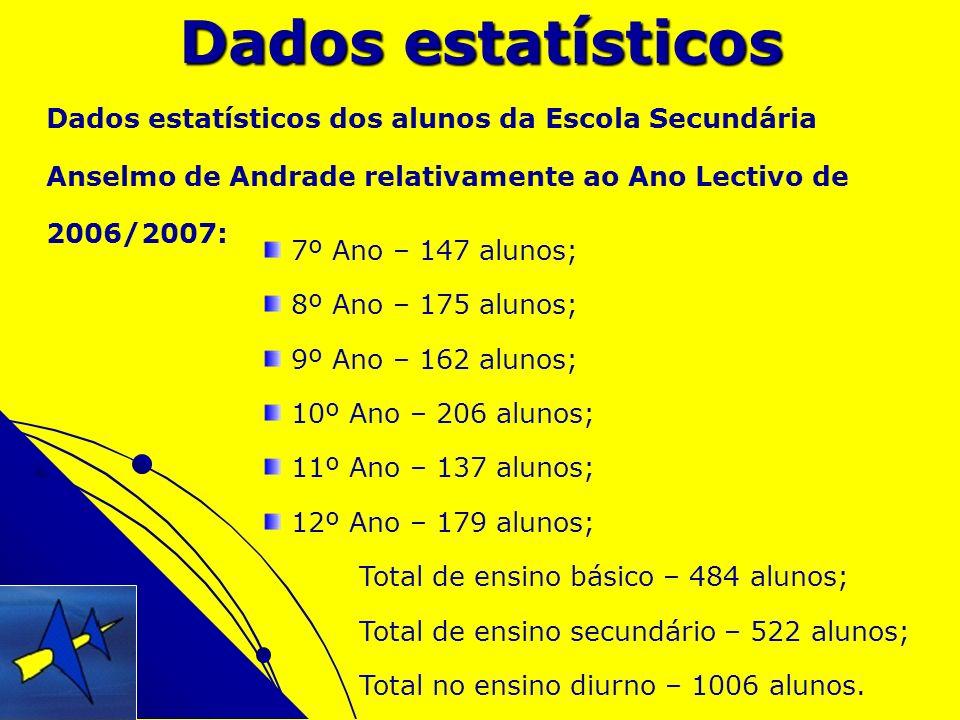 Dados estatísticos Dados estatísticos dos alunos da Escola Secundária Anselmo de Andrade relativamente ao Ano Lectivo de 2006/2007: 7º Ano – 147 aluno