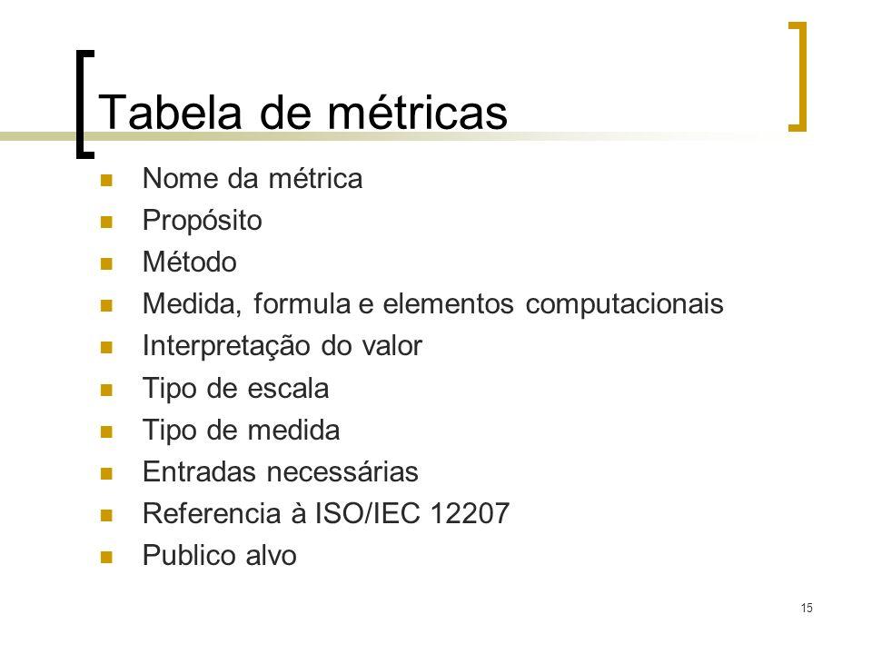 15 Tabela de métricas Nome da métrica Propósito Método Medida, formula e elementos computacionais Interpretação do valor Tipo de escala Tipo de medida