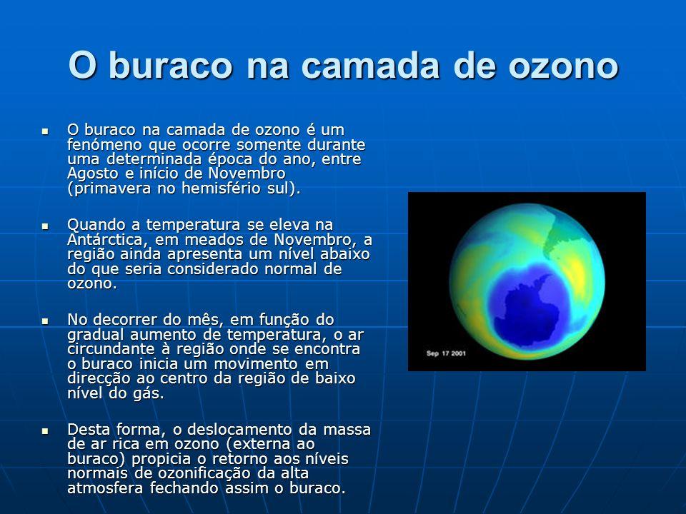 O buraco na camada de ozono O buraco na camada de ozono é um fenómeno que ocorre somente durante uma determinada época do ano, entre Agosto e início d