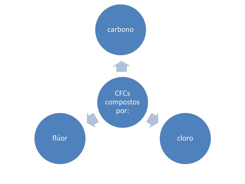 As moléculas de ozono flutuando na alta atmosfera acabam por encontrar as moléculas de CFCs.
