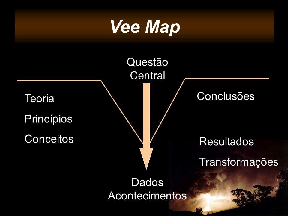 Vee Maps Vee Map Questão Central Teoria Princípios Conceitos Conclusões Dados Acontecimentos Resultados Transformações