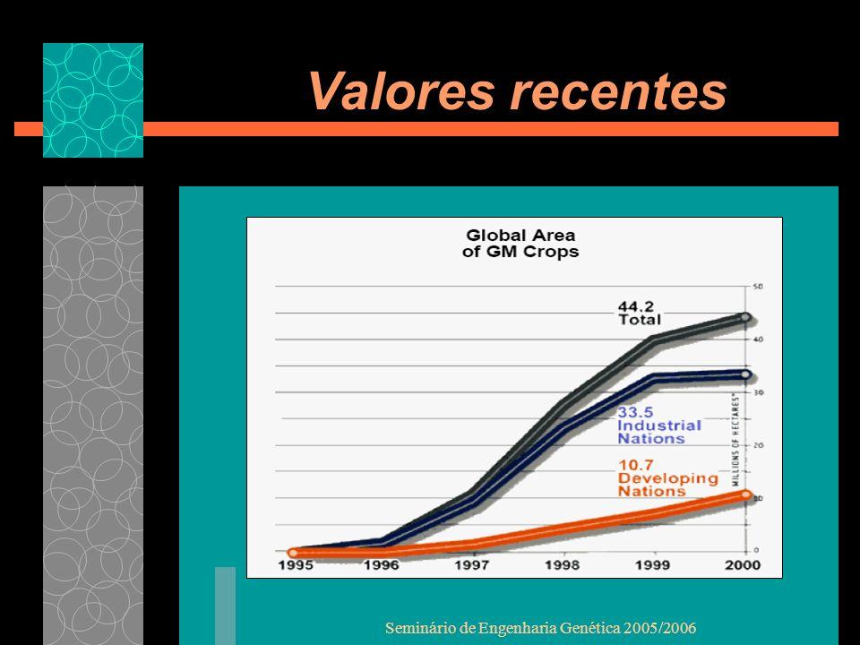 Seminário de Engenharia Genética 2005/2006 Valores recentes