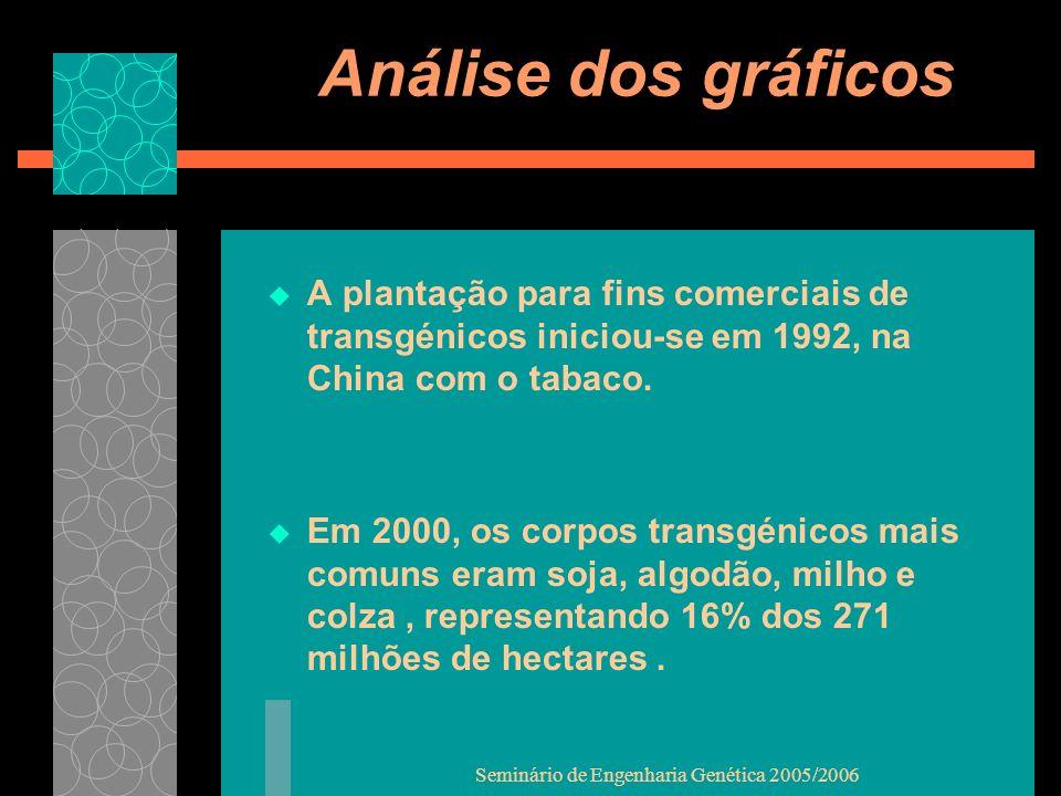Seminário de Engenharia Genética 2005/2006 Análise dos gráficos A plantação para fins comerciais de transgénicos iniciou-se em 1992, na China com o tabaco.