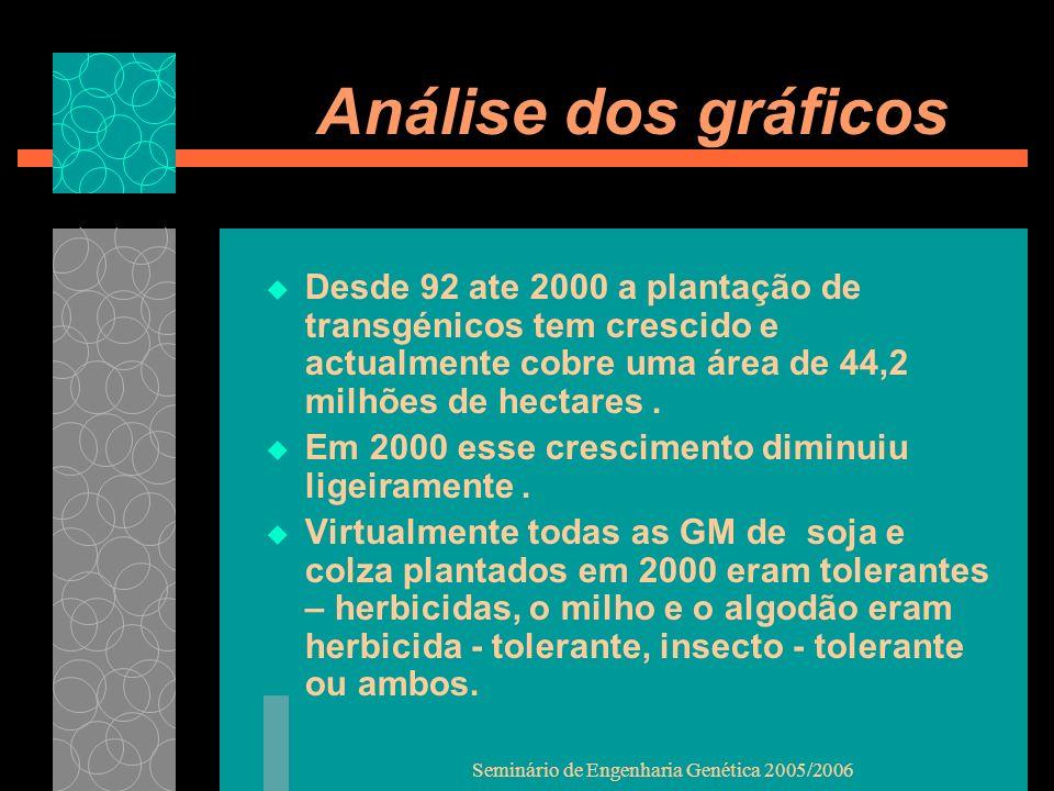 Seminário de Engenharia Genética 2005/2006 Análise dos gráficos Desde 92 ate 2000 a plantação de transgénicos tem crescido e actualmente cobre uma área de 44,2 milhões de hectares.