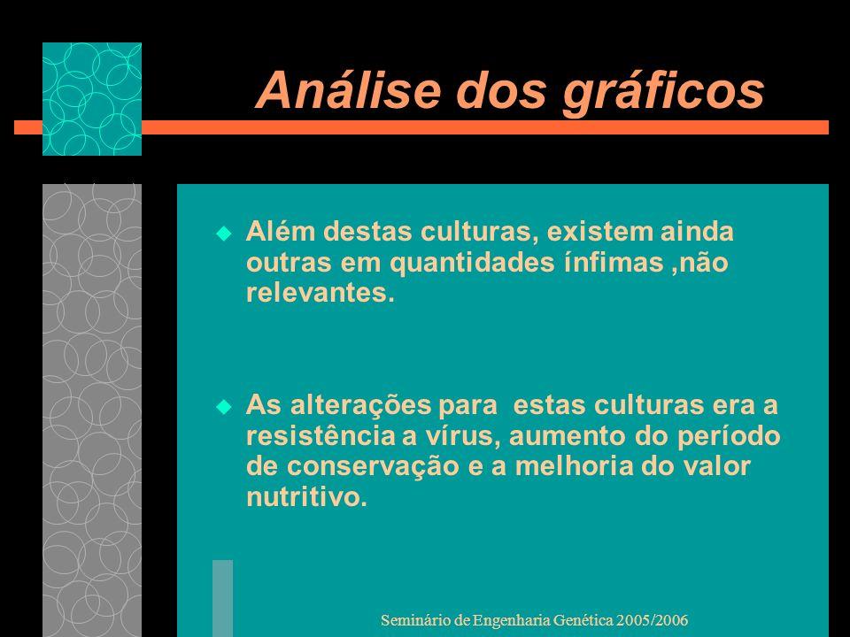 Seminário de Engenharia Genética 2005/2006 Análise dos gráficos Além destas culturas, existem ainda outras em quantidades ínfimas,não relevantes.