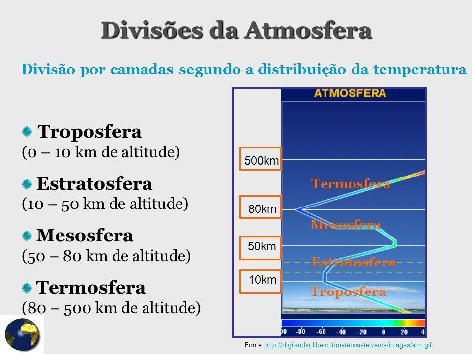 Divisões da Atmosfera Divisão por camadas segundo a distribuição da temperatura Troposfera (0 – 10 km de altitude) Estratosfera (10 – 50 km de altitud