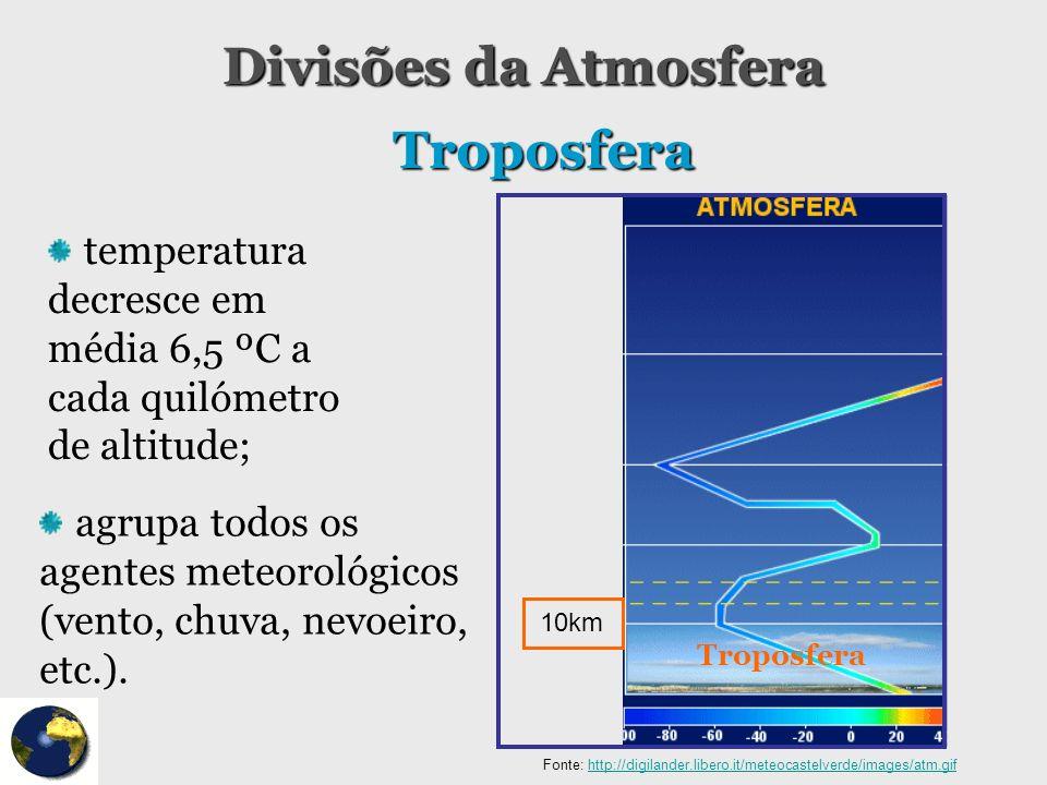 Divisões da Atmosfera temperatura decresce em média 6,5 ºC a cada quilómetro de altitude; Troposfera agrupa todos os agentes meteorológicos (vento, ch