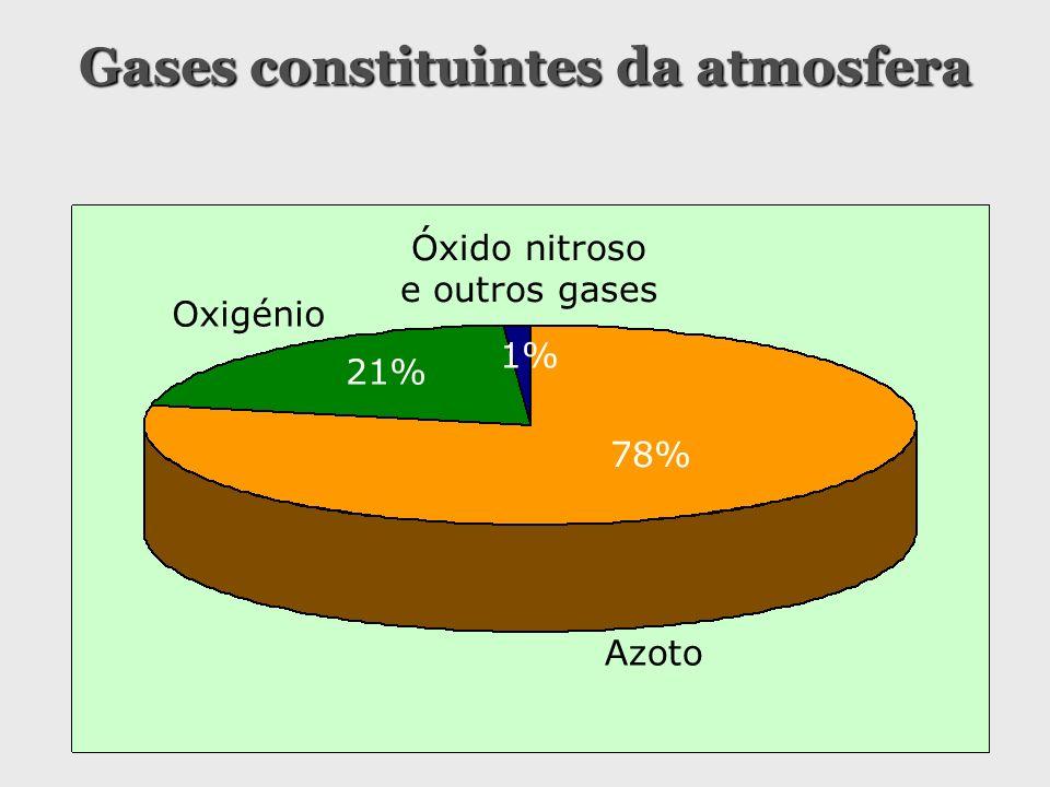 Gases constituintes da atmosfera Oxigénio 21% 1% 78% Óxido nitroso e outros gases Azoto