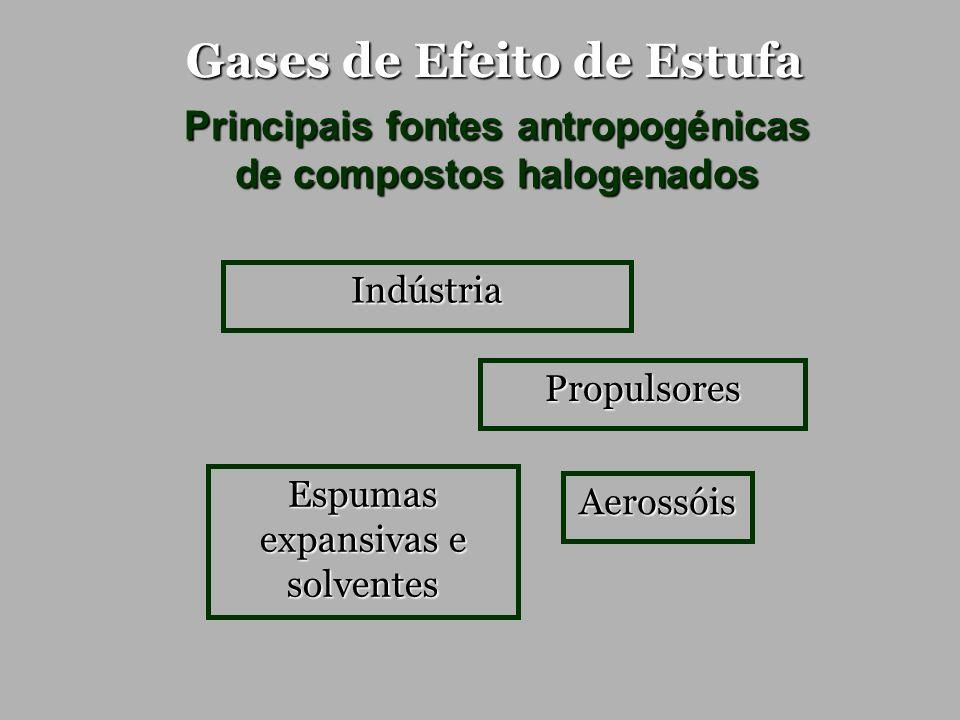 Gases de Efeito de Estufa Principais fontes antropogénicas de compostos halogenados Propulsores Indústria Aerossóis Espumas expansivas e solventes