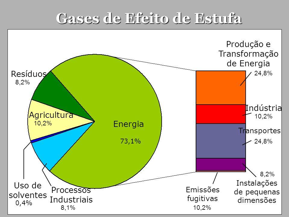 Gases de Efeito de Estufa Energia 73,1% Processos Industriais 8,1% Agricultura 10,2% Uso de solventes 0,4% Resíduos 8,2% Produção e Transformação de E