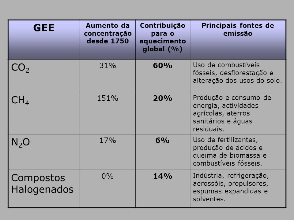 GEE Aumento da concentração desde 1750 Contribuição para o aquecimento global (%) Principais fontes de emissão CO 2 31%60% Uso de combustíveis fósseis
