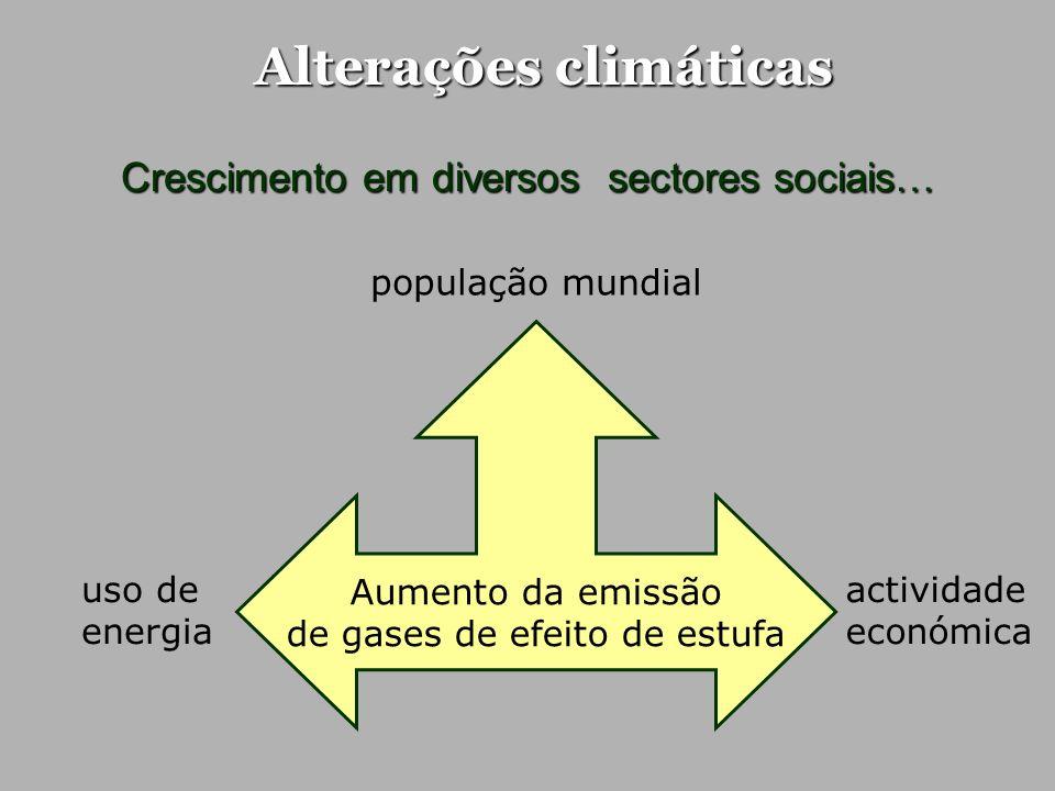 Alterações climáticas Crescimento em diversos sectores sociais… população mundial actividade económica uso de energia Aumento da emissão de gases de e