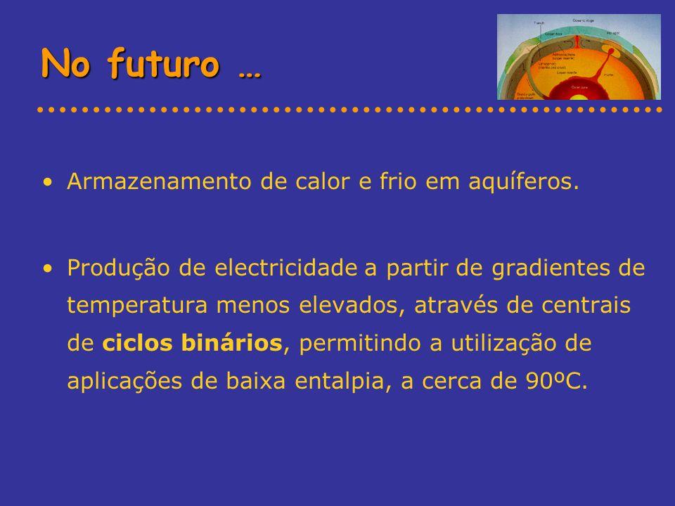 No futuro … Armazenamento de calor e frio em aquíferos. Produção de electricidade a partir de gradientes de temperatura menos elevados, através de cen