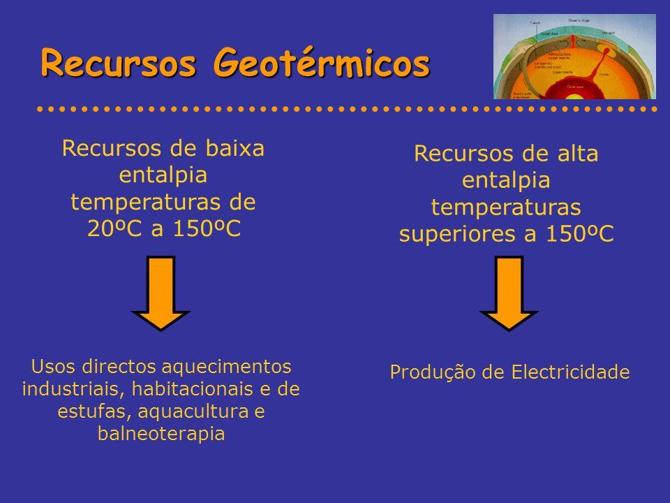 Recursos Geotérmicos Usos directos aquecimentos industriais, habitacionais e de estufas, aquacultura e balneoterapia Recursos de alta entalpia tempera