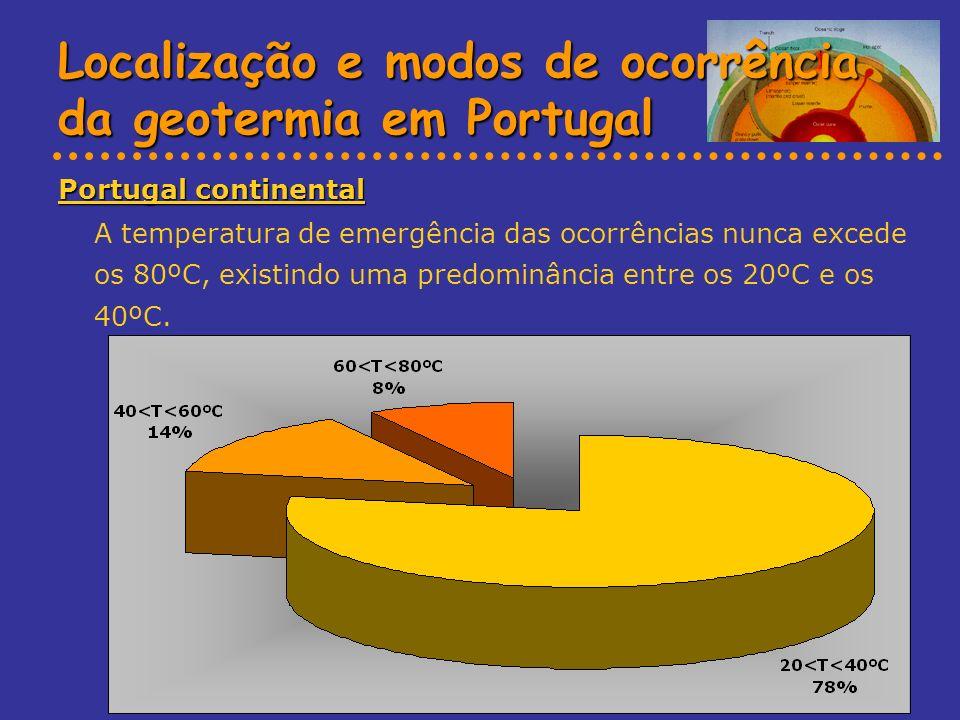Localização e modos de ocorrência da geotermia em Portugal Portugal continental A temperatura de emergência das ocorrências nunca excede os 80ºC, exis