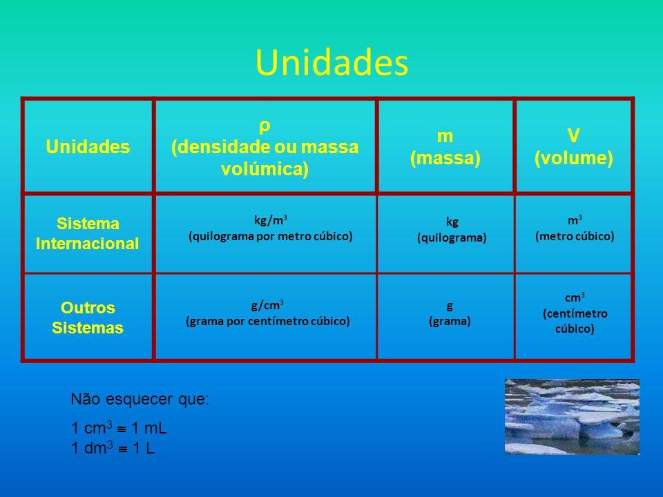 Unidades ρ (densidade ou massa volúmica) m (massa) V (volume) Sistema Internacional Outros Sistemas kg/m 3 (quilograma por metro cúbico) kg (quilogram