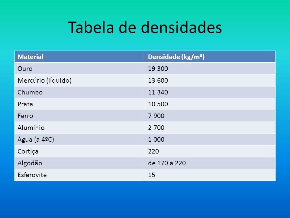 Tabela de densidades MaterialDensidade (kg/m 3 ) Ouro19 300 Mercúrio (líquido)13 600 Chumbo11 340 Prata10 500 Ferro7 900 Alumínio2 700 Água (a 4ºC)1 0