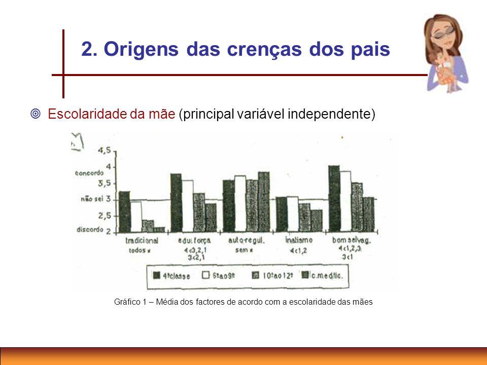 2. Origens das crenças dos pais Escolaridade da mãe (principal variável independente) Gráfico 1 – Média dos factores de acordo com a escolaridade das