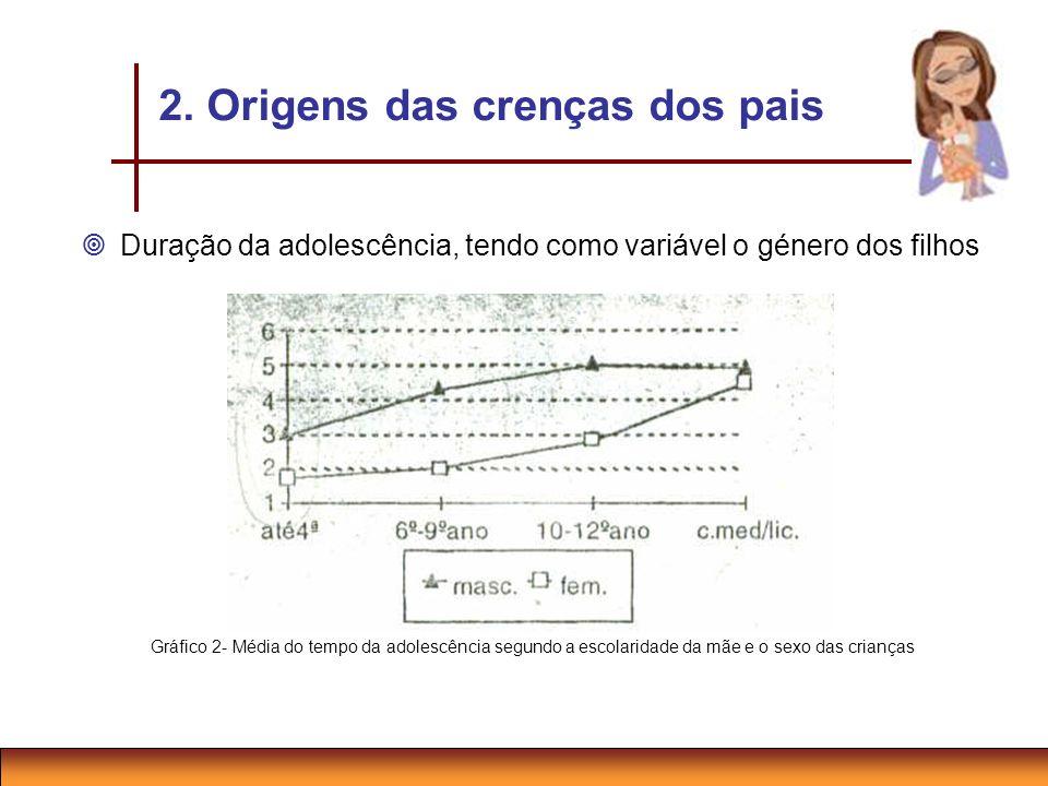 Duração da adolescência, tendo como variável o género dos filhos Gráfico 2- Média do tempo da adolescência segundo a escolaridade da mãe e o sexo das