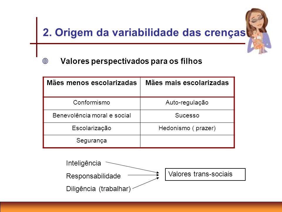 2. Origem da variabilidade das crenças Valores perspectivados para os filhos Mães menos escolarizadasMães mais escolarizadas ConformismoAuto-regulação
