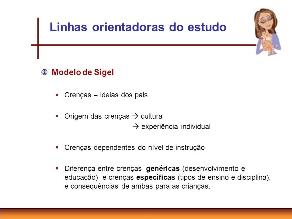 Linhas orientadoras do estudo Modelo de Sigel Crenças = ideias dos pais Origem das crenças cultura experiência individual Crenças dependentes do nível